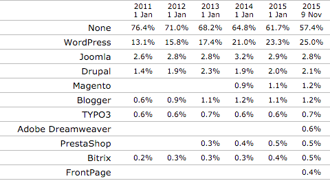 WordPress Marketshare